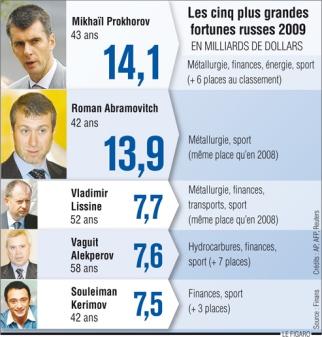 090217-fortune-russe