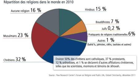 130227_c454t_graph-religions-monde_sn635-1