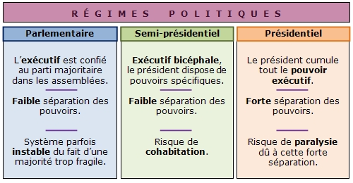 le pouvoir executif en france dissertation 16 juin 2017  la ve république est instaurée par le général de gaulle en 1958 avec une large  approbation des français le pouvoir exécutif est renforcé, de.