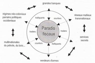 Les-paradis-fiscaux